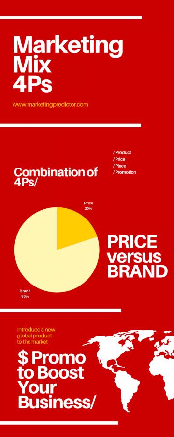 marketing mix chart