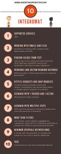 Iintegromat versus Zapier infographic