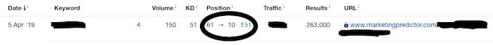 ahrefs dashboard marketing predictor results