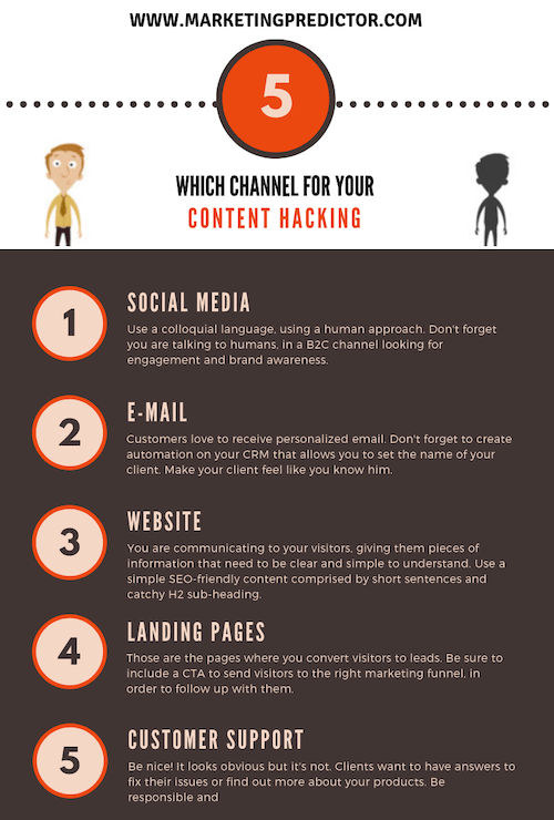 content hacking infographic
