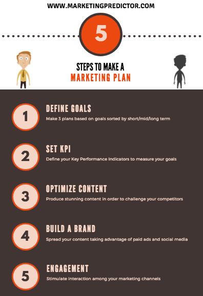Marketin Plan Template