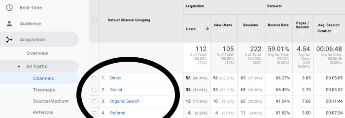 All traffic sources Google Analytics to get traffic on your blog post