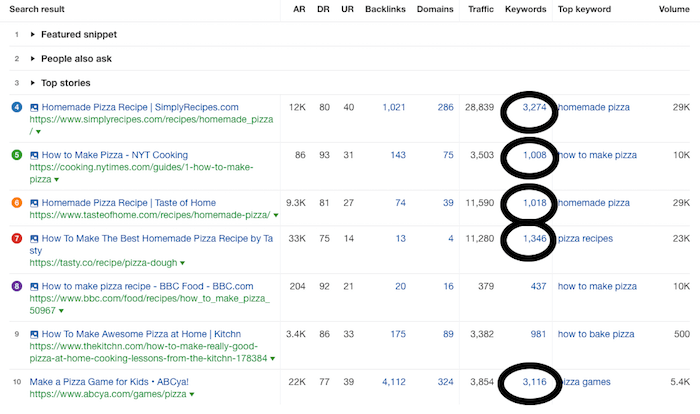SERP analysis for keywords