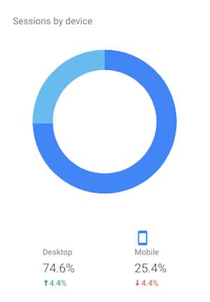mobile/desktop visitors on Google Analytics